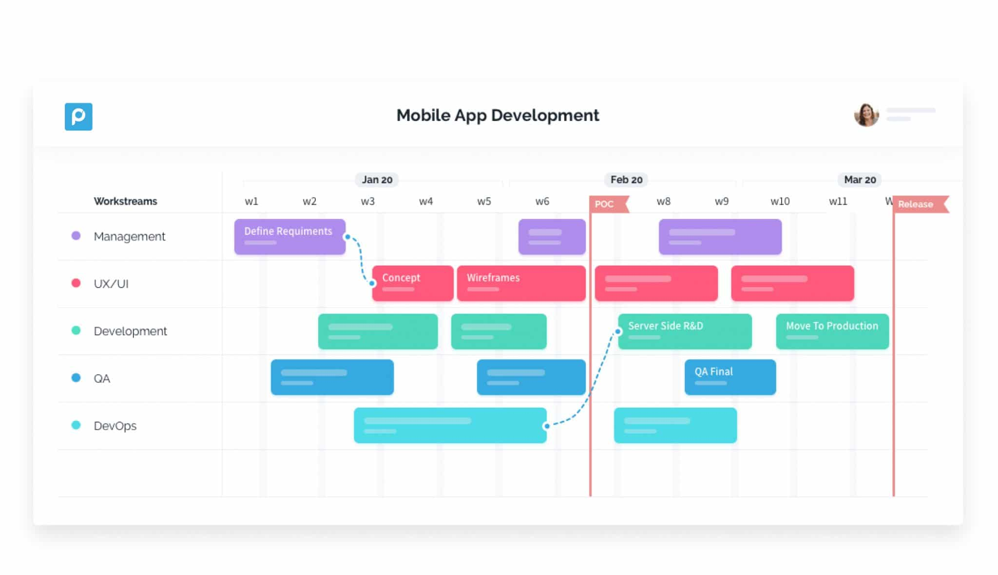 Your Project Plan Has Never Been So Visual